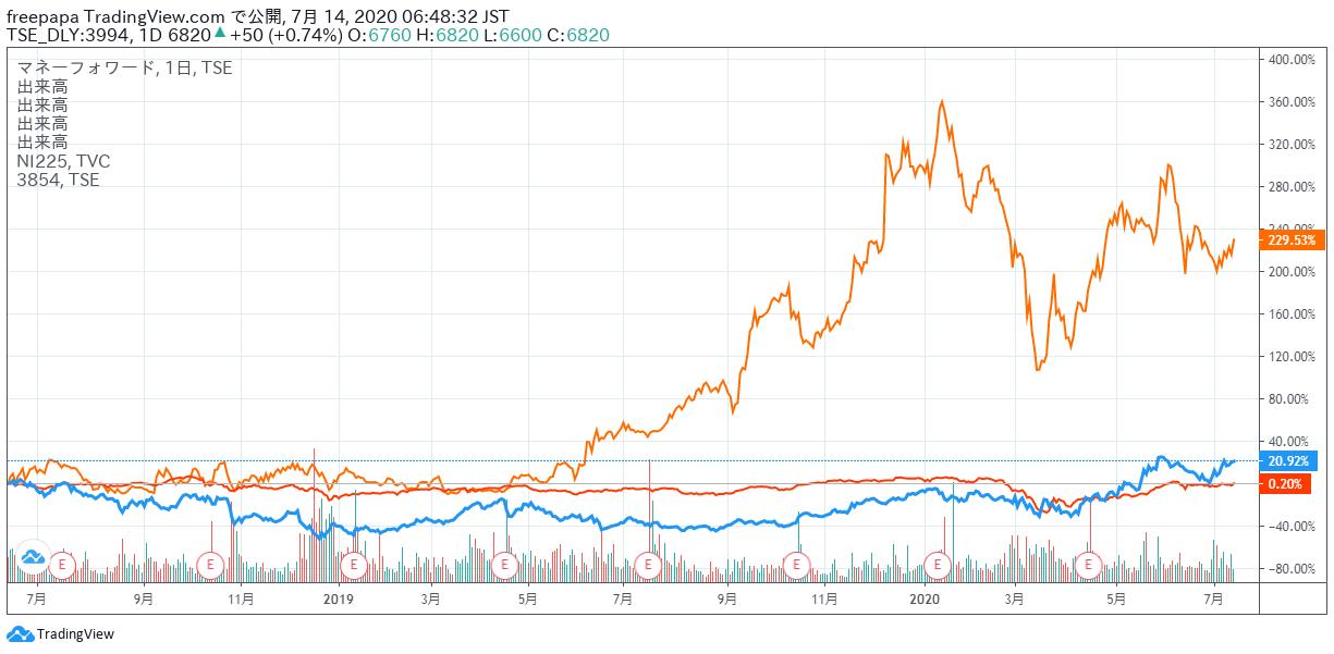 株価 マネー フォワード